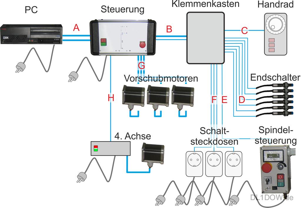 DL1DOW - Projekt: CNC-Steuerung BF20